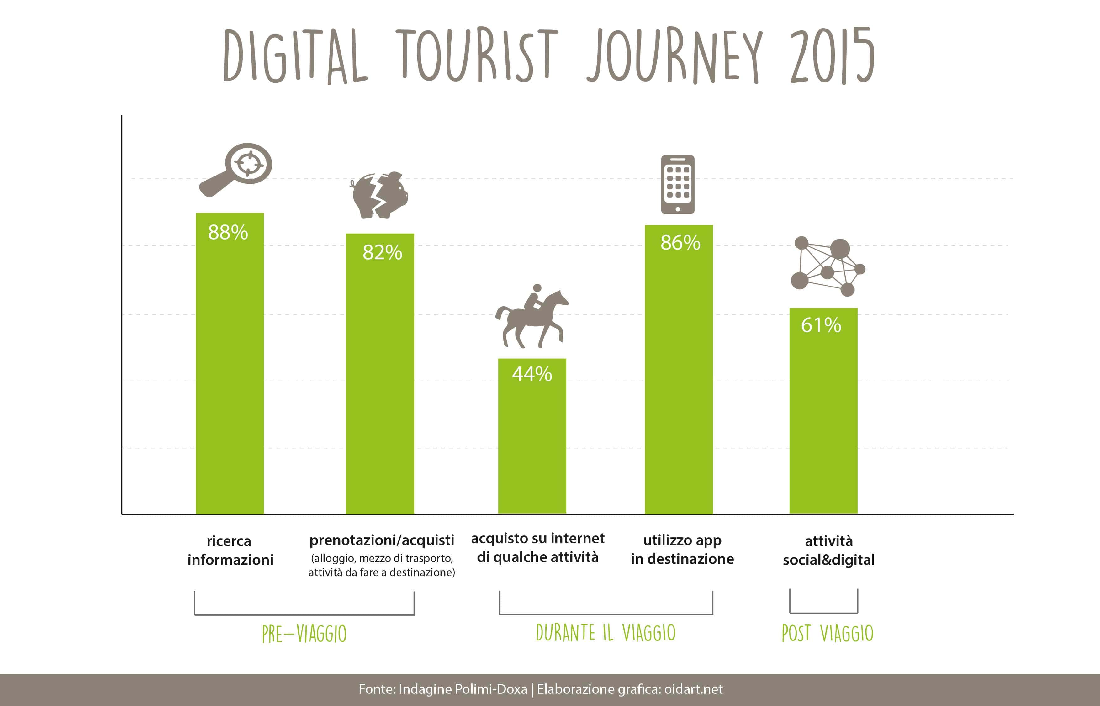 digital tourist journey