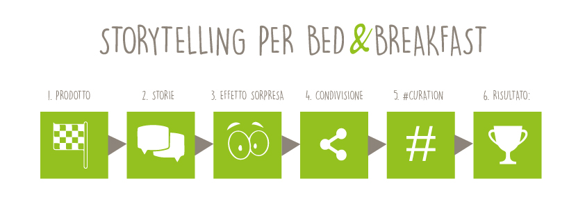 il processo di storytelling per bed and breakfast