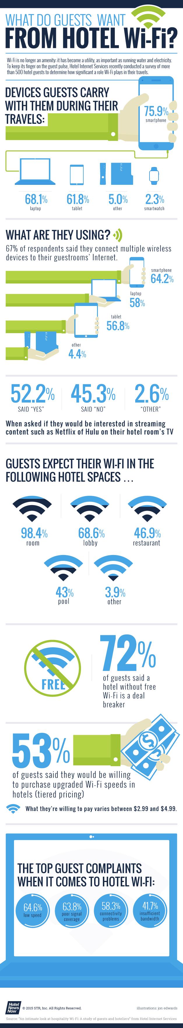 hotel wi-fi statistiche