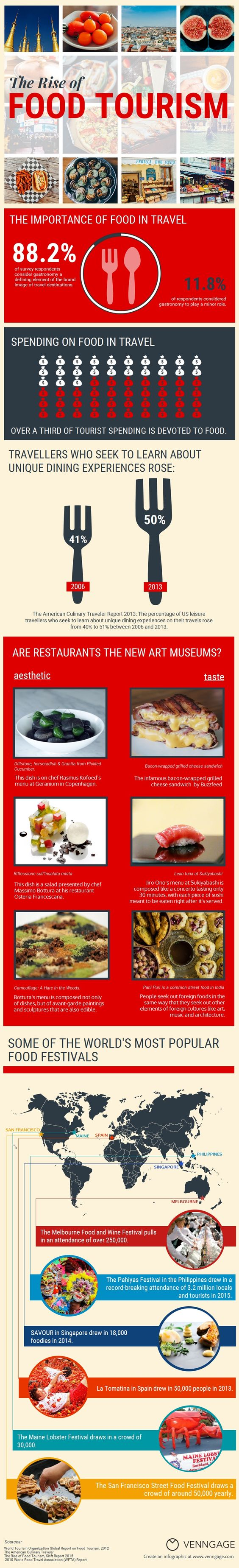 turismo gastronomico trend